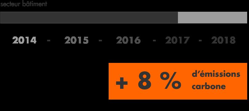 émissions annuelles nationales de CO<sub>2</sub> chiffres sur le climat tRees un programme namR